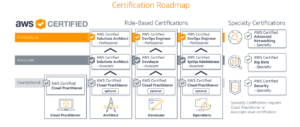 AWS Certification Exams Roadmap