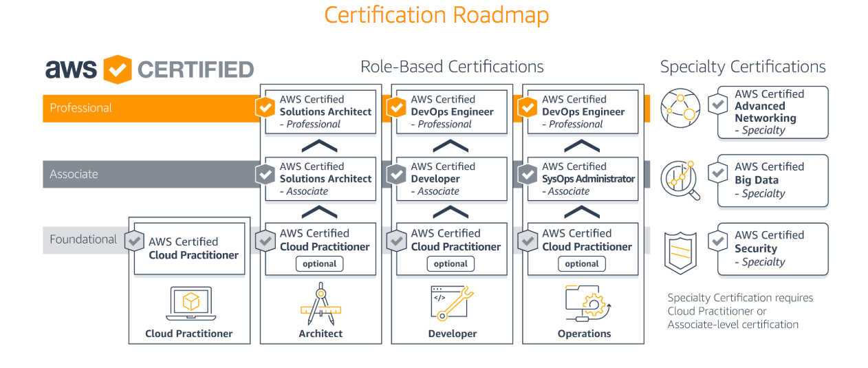 AWS Certified Cloud Practitioner Exam Preparation: Questions