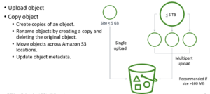 Amazon S3 Explained graphically