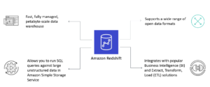 Amazon Redshift explained