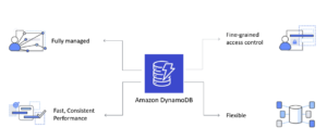 Amazon DynamoDB explained