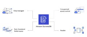 Amazon DynamoDB explained