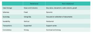Relational vs Non Relational
