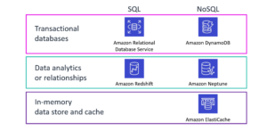 SQL vs NoSQL in AWS