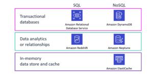 SQL vs NoSQL in AWS