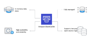 Amazon ElastiCache Explained