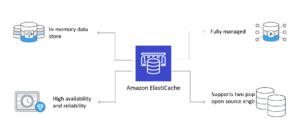 Amazon ElastiCache Explained