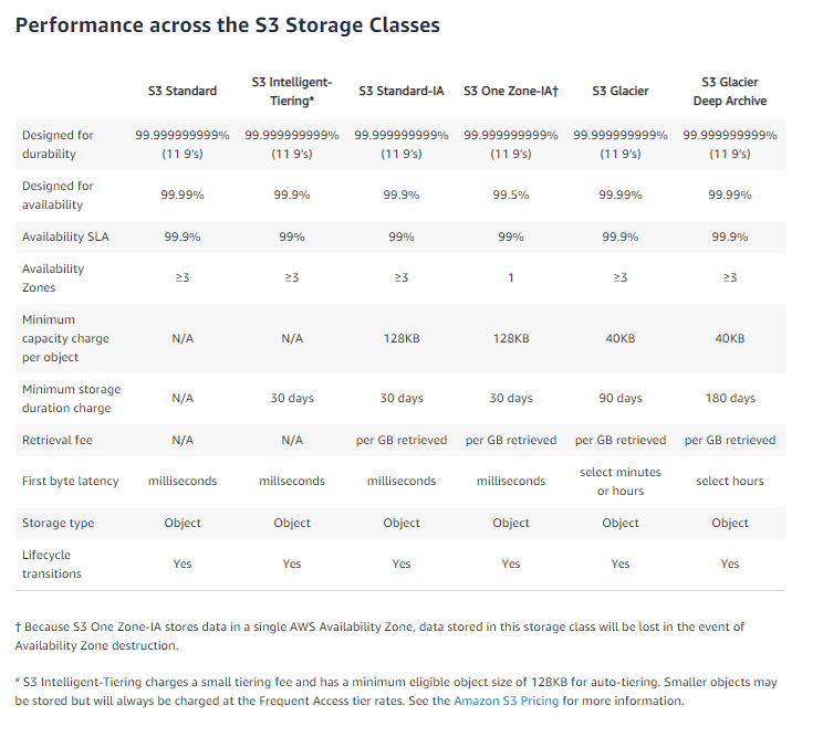AWS ELB facts and summaries Archives - IT - Engineering - Cloud