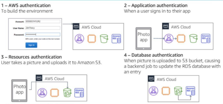 AWS IAM Authentication examples