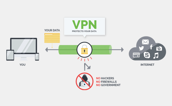 How does using a VPN, Proxy and TOR protects your online activity?