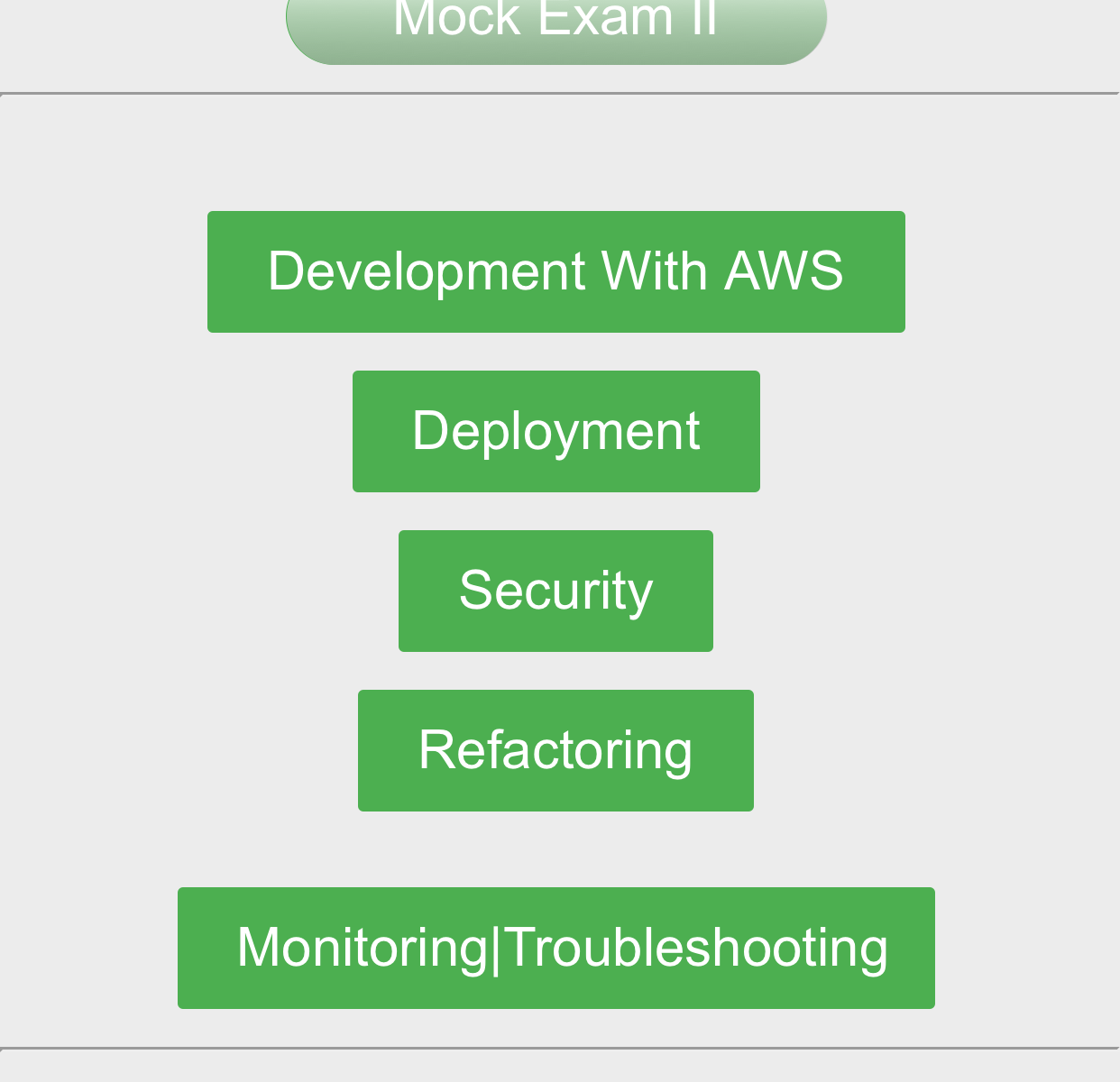 AWS Certified Developer Associate Exam Prep