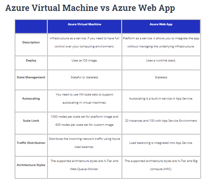Azure Virtual Machine vs Azure Web App Cheat Sheet