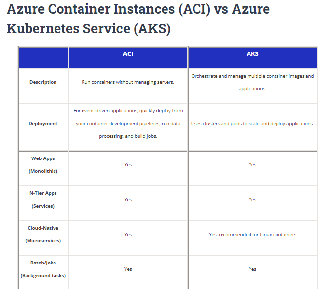Azure Containers vs Azure Kubernetes Cheat Sheet