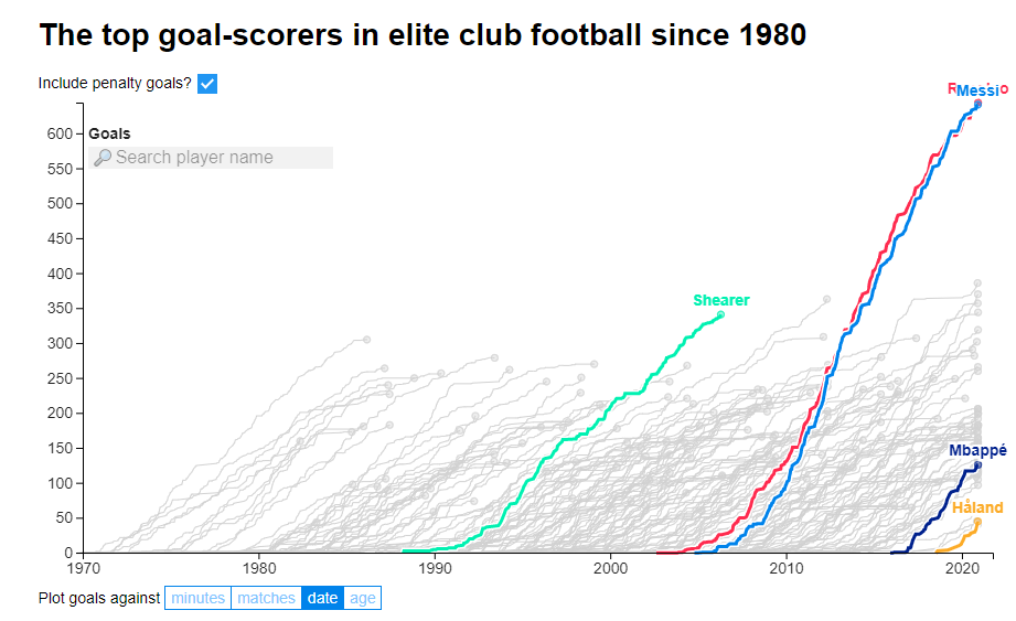 The top goal-scorers in elite club football since 1980